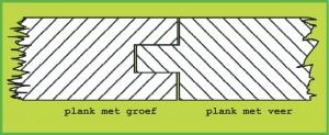 Veer_en_groef